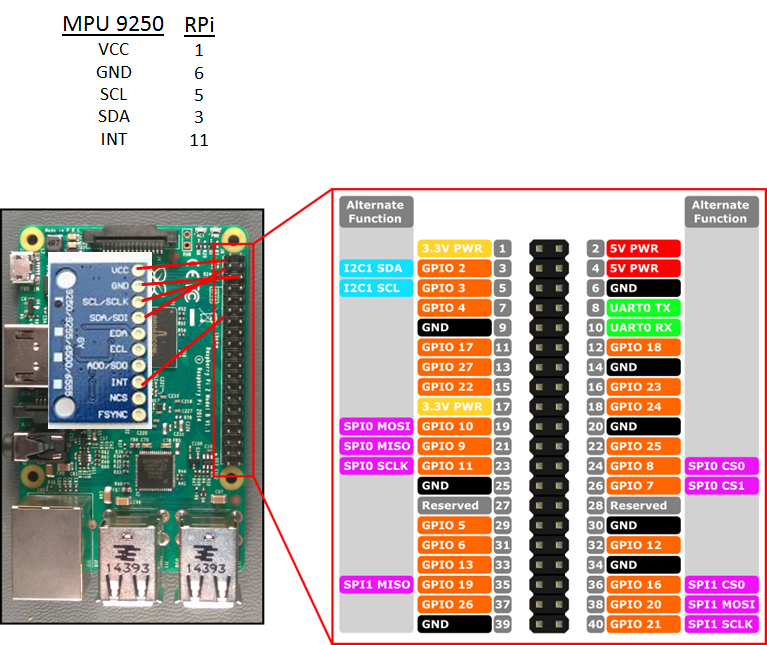 IMU Sampling using the Raspberry Pi – Telesens