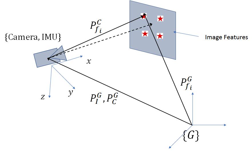 Sensor Fusion: Part 4 – Telesens