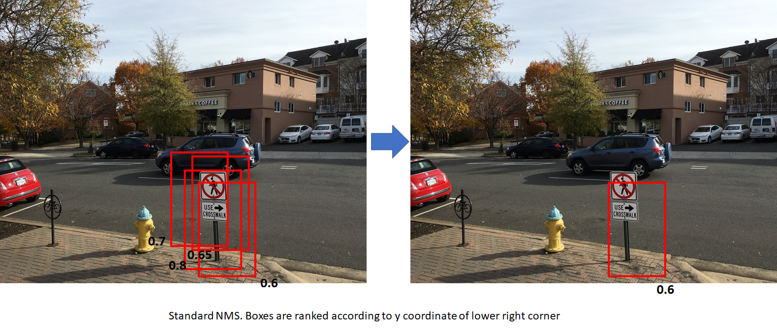 Object Detection and Classification using R-CNNs – Telesens