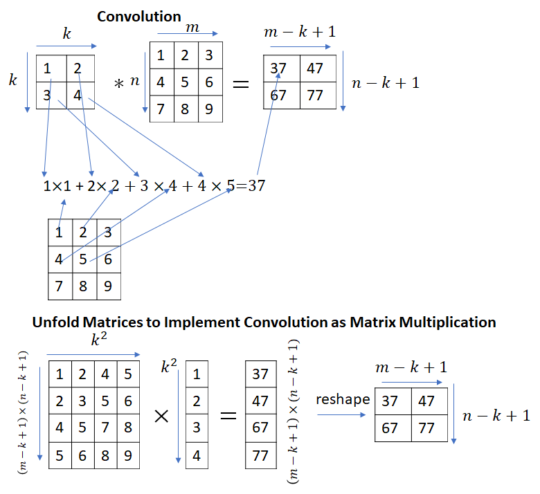 Initializing Weights for the Convolutional and Fully